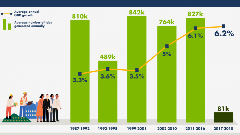 An Infographics on Government's Job Generation. Ibon.Org Photo.